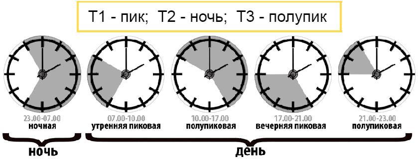 Т1, Т2, Т3