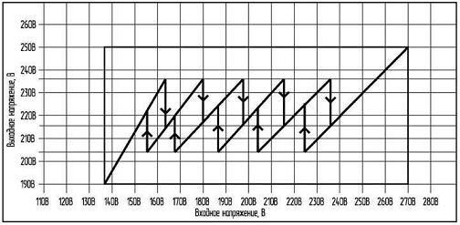 Схема переключения отводов силового трансформатора релейного стабилизатора Sassin Black Series РСН Точность выходного...