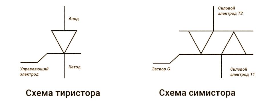 Схема тиристора и симистора