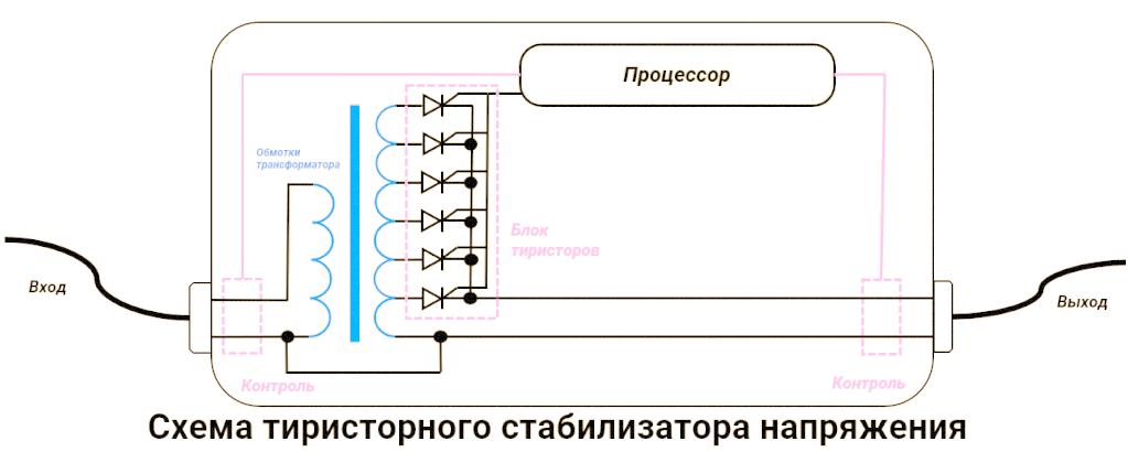 Схема тиристорного стабилизатора
