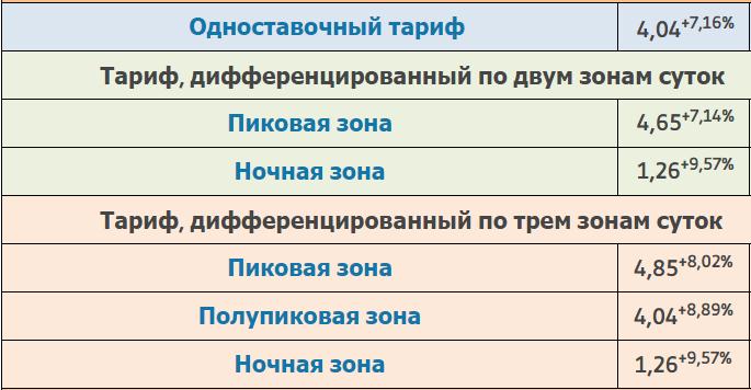 Тарифы на электроэнергию в Москве в домах с электроплитами
