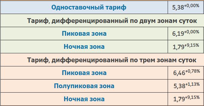 Тарифы на электроэнергию в Москве в домах с газовыми плитами