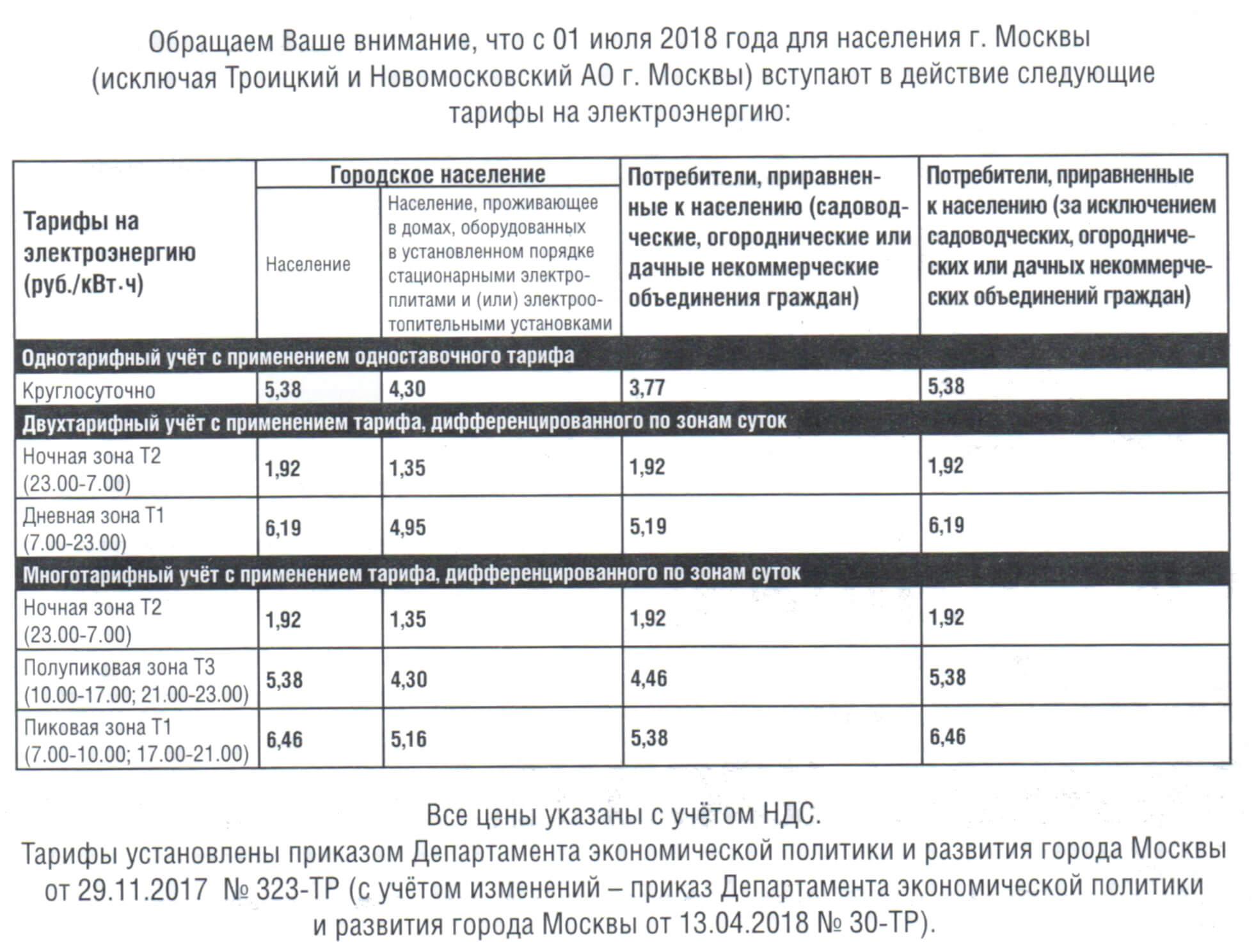 Тарифы на электроэнергию в Москве c 1 июля 2018