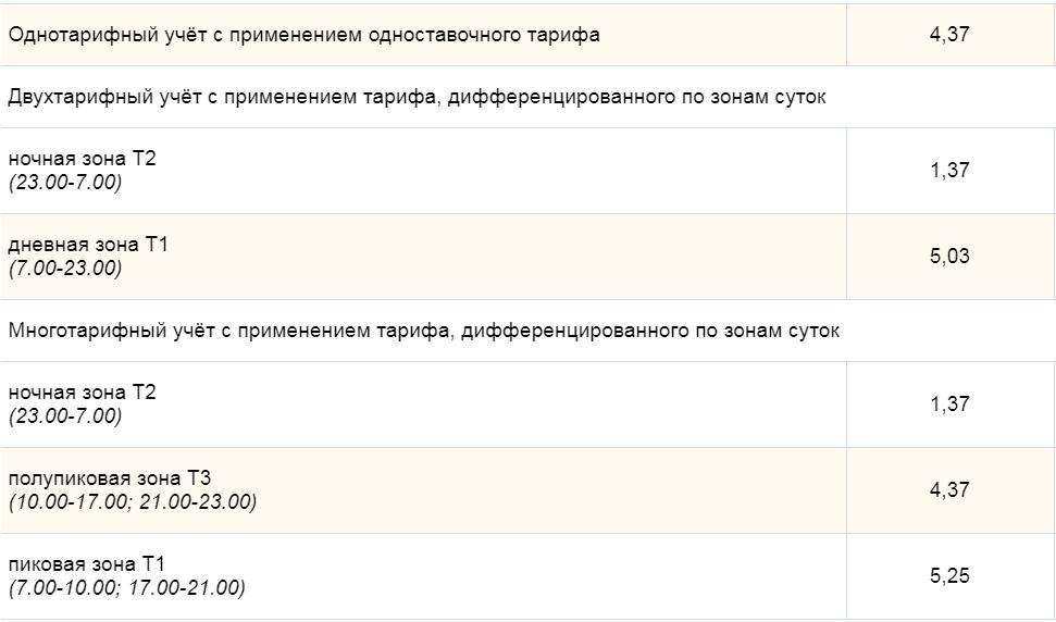 Тарифы на электроэнергию в Москве c 1 января 2019 с электроплитами
