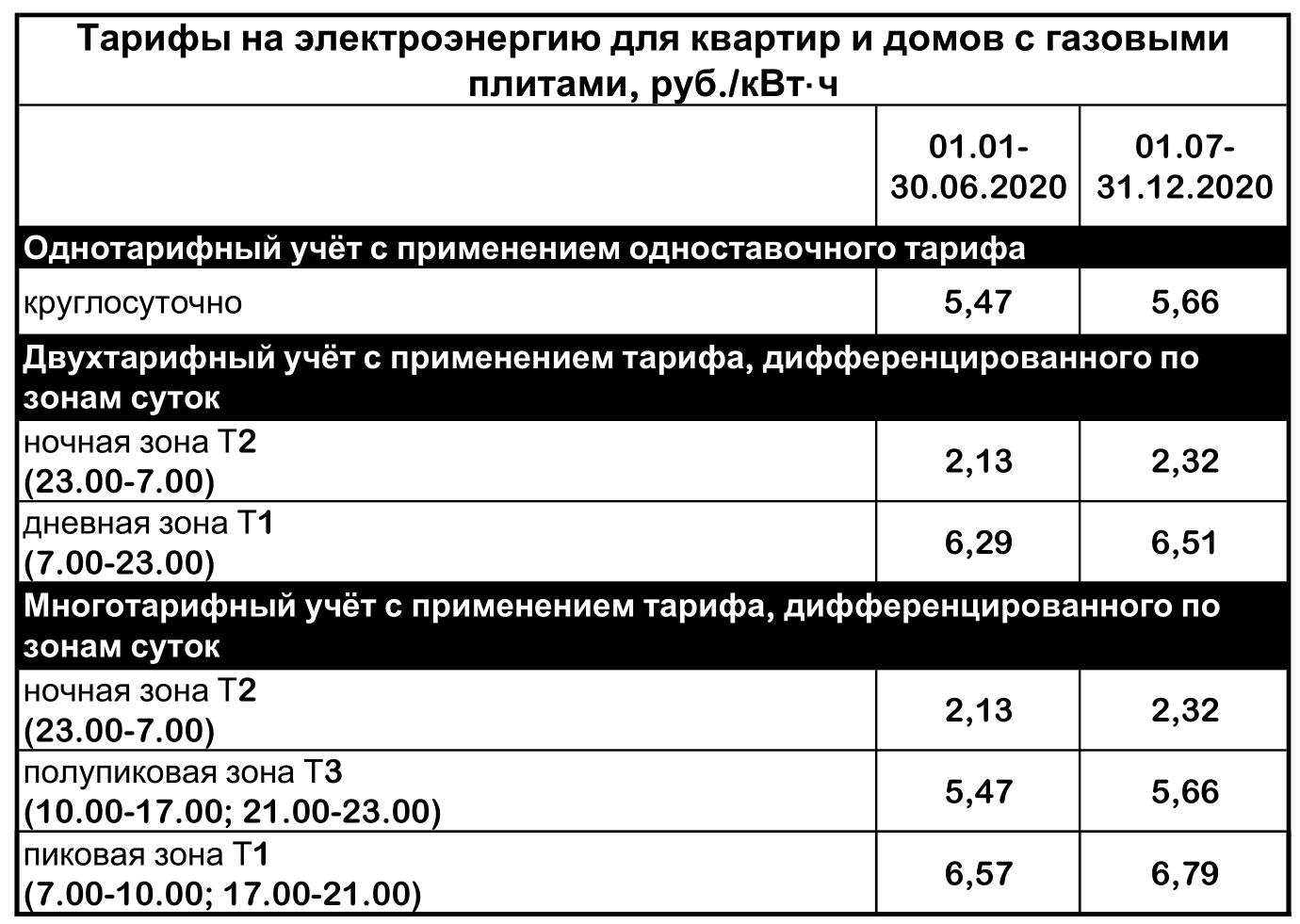 Юр лиц стоимость квт для час кутузовский ломбард 23 часов