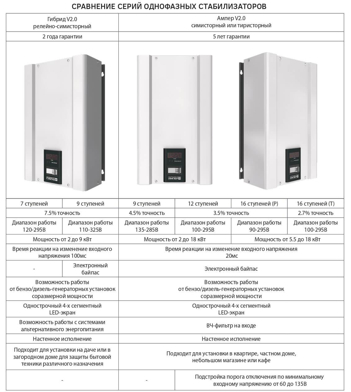 Сравнение однофазных стабилизаторов серий Гибрид и Ампер