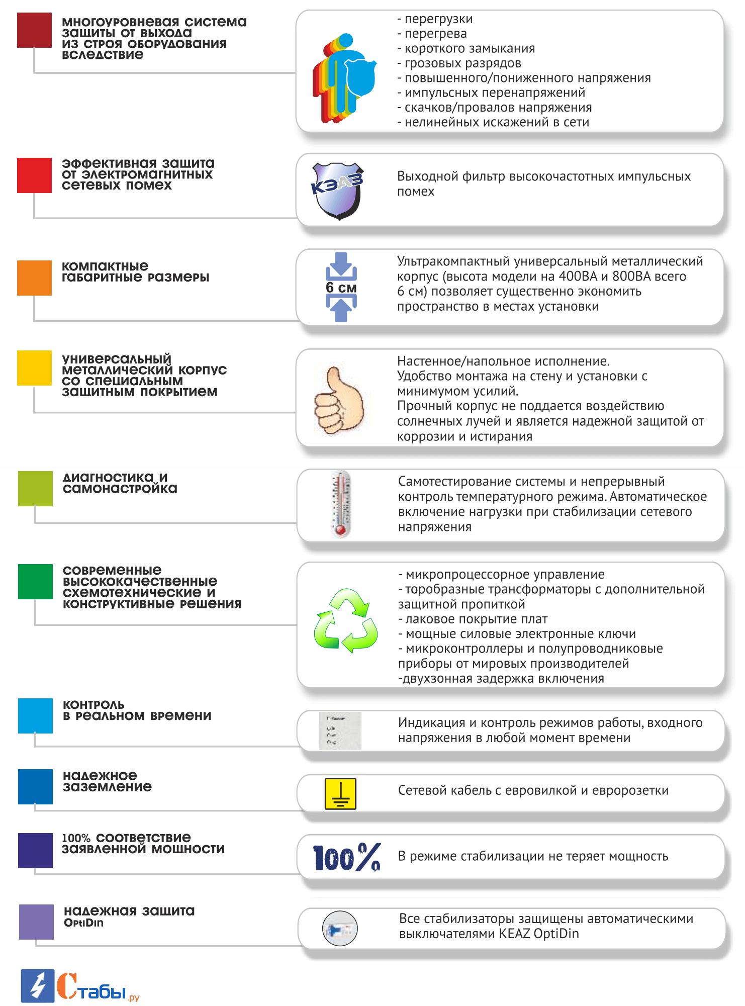 Преимущества стабилизаторов OptiVolt