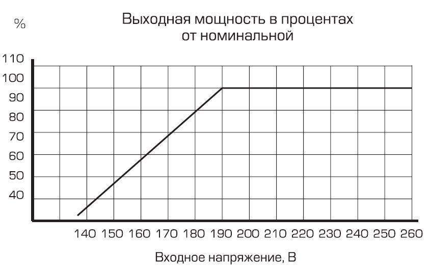 График зависимости мощности от входного напряжения