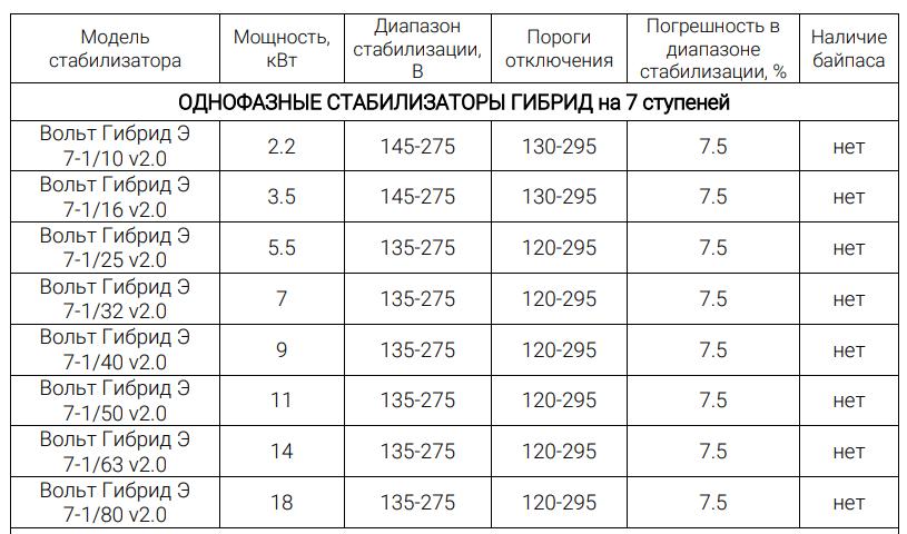 Стабилизатор ВОЛЬТ Гибрид 7 ступеней - таблица