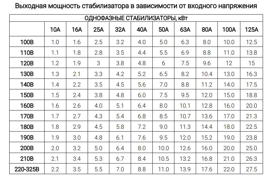 Таблица зависимости мощности от напряжения